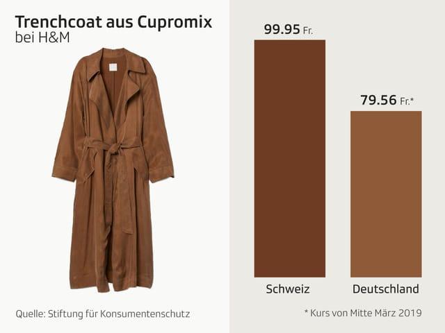 Grafik Trenchcoat