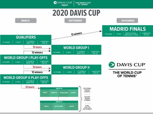 Format des Davis Cup