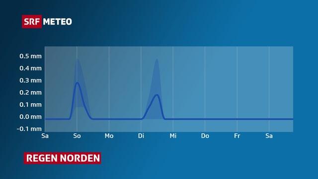 Grafik die den weitern Verlauf des Niederschlags zeigt.