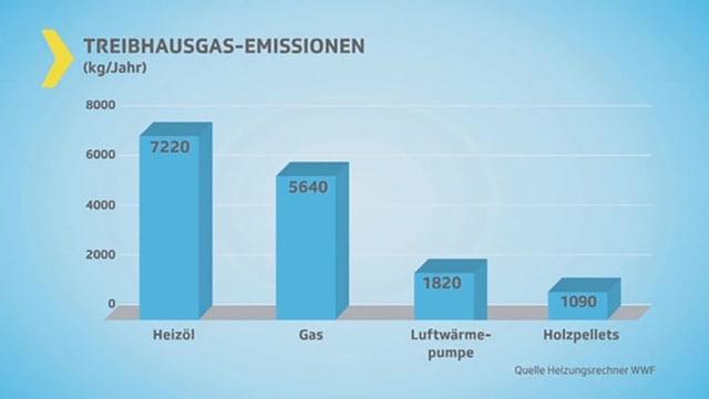 Reibhaus-Emission - Vergleich der Heizungssysteme