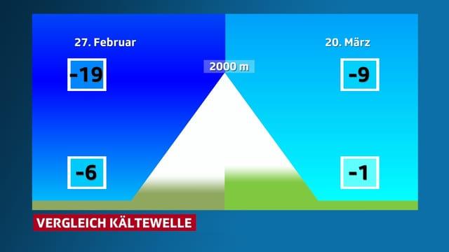 Eine Graphik mit einem Berg mit den Höchstwerten der Kältewellen. In den Bergen -19 versus -9 Grad.
