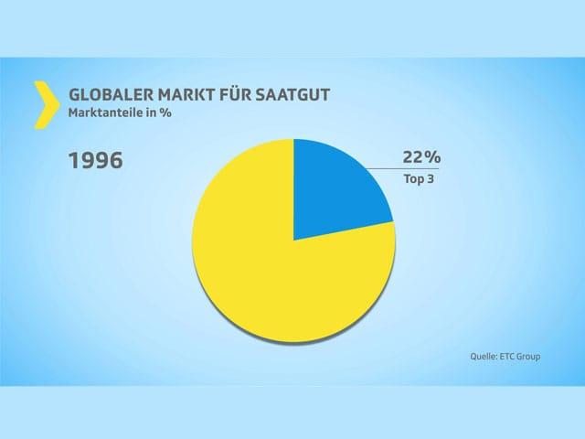 Grafik Saatgut-Markt 1996