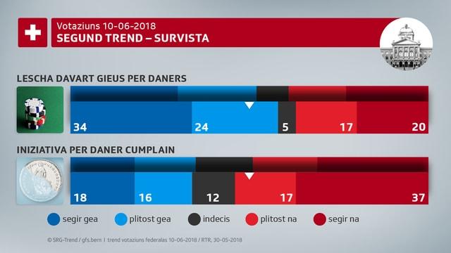 La segunda retschertga da gfs.bern mussa in trend in gea a la lescha davart gieus per daners ed in na na a l'iniziativa per il daner cumplain.