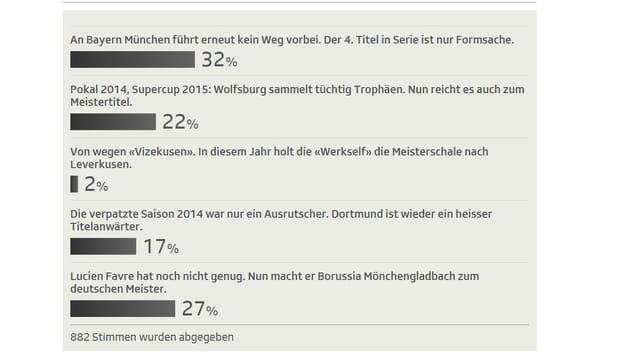 Resultat der Abstimmung