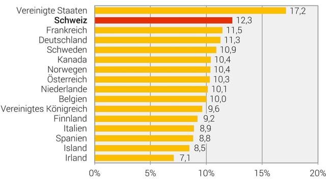 Diagramm zeigt Gesundheitsausgaben pro OECD-Land m jahr 2017. Die Schweiz ist auf Platz zwei.