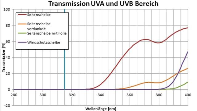 Ein Diagramm zur UV-Durchlässigkeit von vier verschiedenen Autoscheiben.