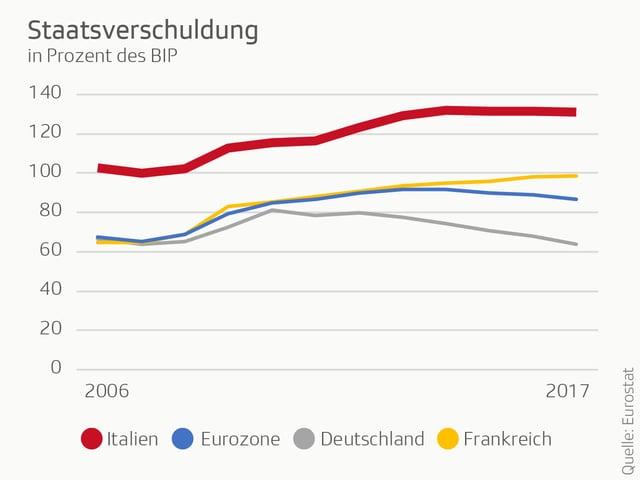 Grafik zu Staatsverschuldung.