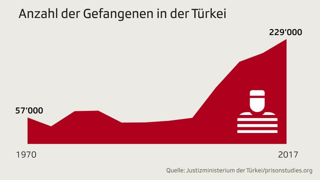 Diagramm zeigt Anzahl der Gefangenen in der Türkei zwischen 1970 und 2017.