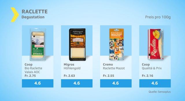 Etwas weniger beliebt: Qualité & Prix, Mazot und Naturaplan, alle von Coop, sowiee Höhlengold von Migros
