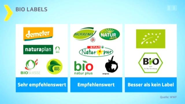 Grafik mit den verschiedenen von WWF bewerteten Bio-Labels