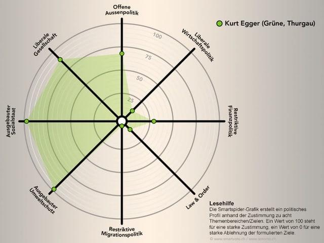 Smartspider von Kurt Egger