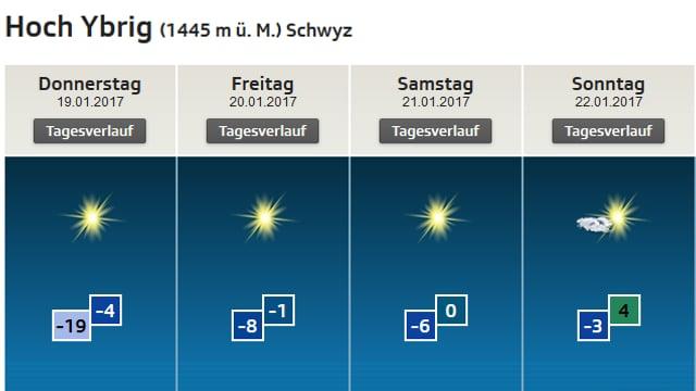 Prognose von Donnerstag bis Sonntag: Sonne, am Sonntag wenige Wolken.