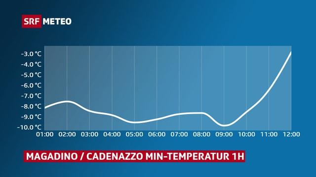 Der Temperaturverlauf am Dienstagmorgen in der Magadinoebene.