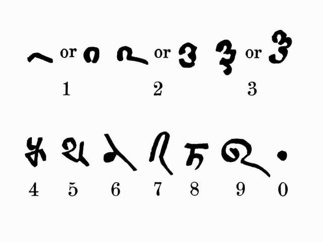 Die Schreibweise der Zahlen im Bakhshali-Manuskript.