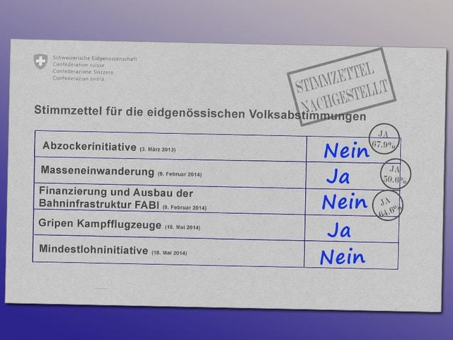 Eidgenössischer Stimmzettel von Heinz Brand.