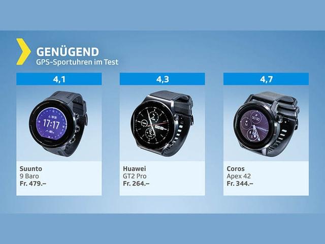 Testgrafik GPS-Uhren - Testresultat genügend