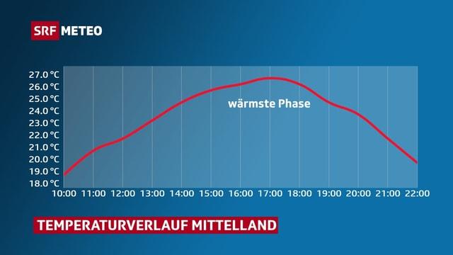 Kurve mit dem Verlauf der Temperatur am Mittwoch.