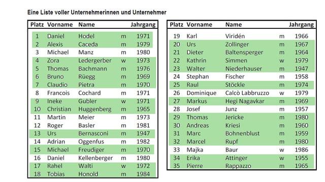 Eine Liste, grün eingefärbt.