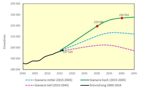 Kurve mit den Bevölkerungsszenarien