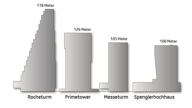 Diagramm der vier höchsten Gebäuden der Schweiz