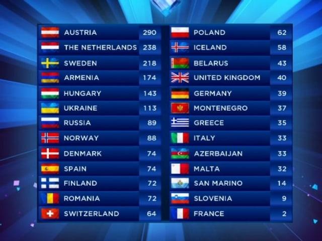 Die Schlusstabelle mit den Platzierungen beim Eurovision Song Contest 2014