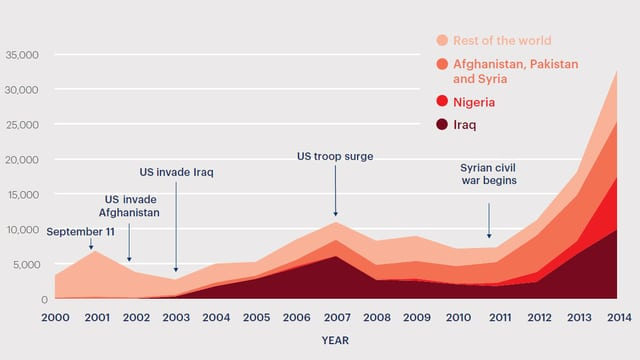 Wegen Terrors ist die Zahl der Toten (y-Achse) im Verlauf der vergangenen vierzehn Jahre klar gestiegen.
