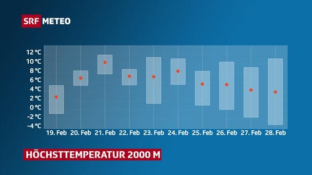 Temperaturkurve auf 2000 m. Durchgehend über 0 Grad und ab dem Wochenende bis 10 Grad warm.