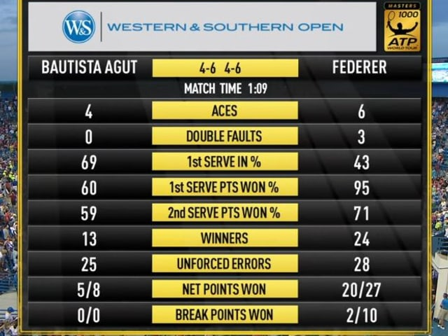 Statistiken zu Federers Match.