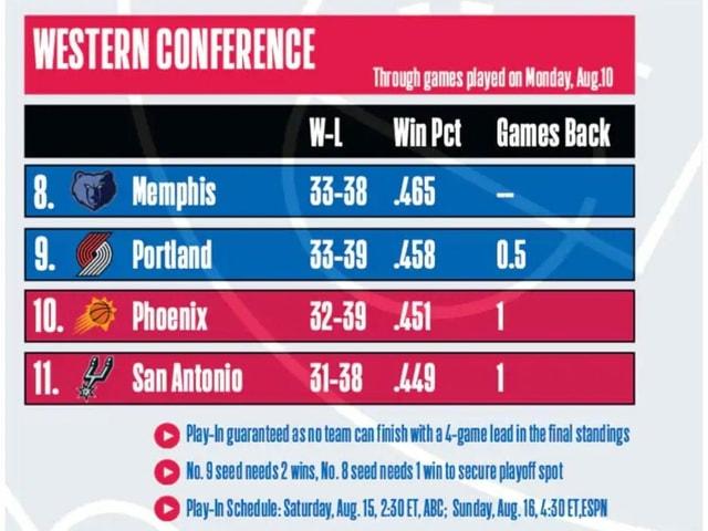 Die Ausgangslage im Kampf um den letzten Playoff-Platz in der NBA