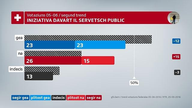 Actualmain mussa il project da votaziun davart il servetsch public la pli gronda malsegirtad.
