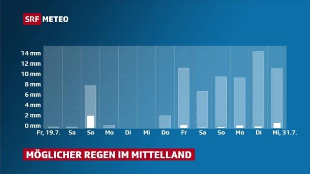 Grafik die mögliche Niederschlagsmengen für das Mittelland zeigt