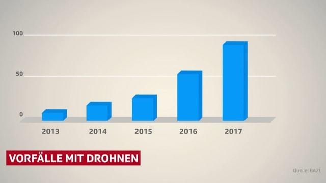 Diagramm: Vorfälle mit Drohnen.