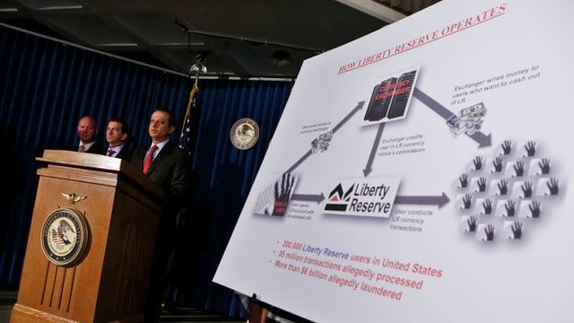 Im Vordergrund eine Schautafel, die das Geschäftsmodell von Liberty Reserve zeigt, im Hintergrund Strafverfolger an einem Rednerpult.
