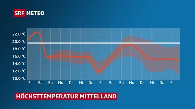 Verlauf der Höchsttemperatur in den nächsten Tagen. Ab Samstag geht es auf tieferem Niveau weiter.