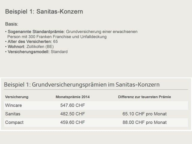 Tabelle: Sanitas-Versicherungsgesellschaften