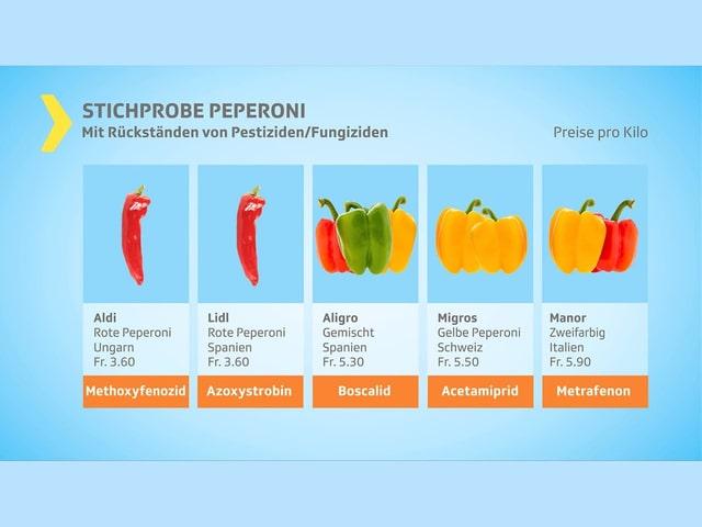 Stichproben mit Pestiziden