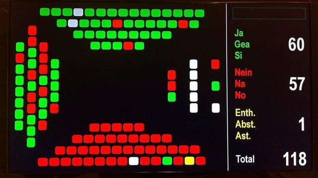 Abstimmungsresultat zum Personalgesetz: 60:57 mit zwei Enthaltungen gegen ein neues Gesetz.