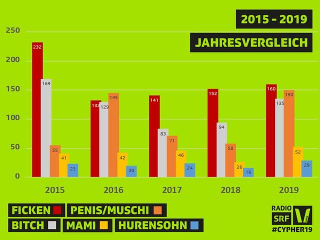 Fluchwortstatistik Jahresvergleich