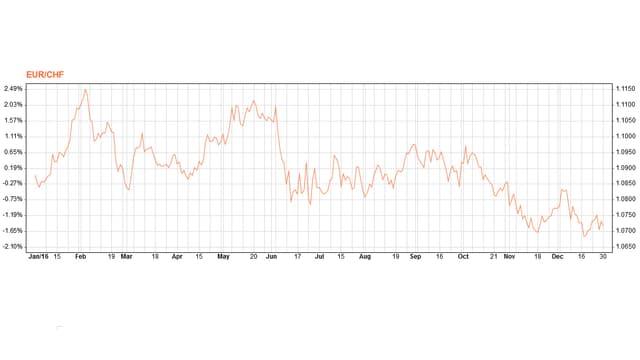 Jahresperformance des Euro.