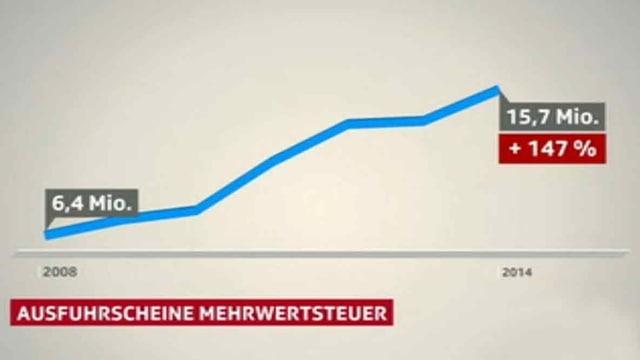 Eine Grafik zeigt die Zunahme der Ausfuhrscheine.