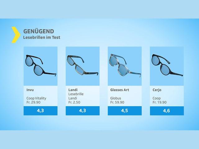 Genügend: Invu, Landi, Glasses Art, Gerjo