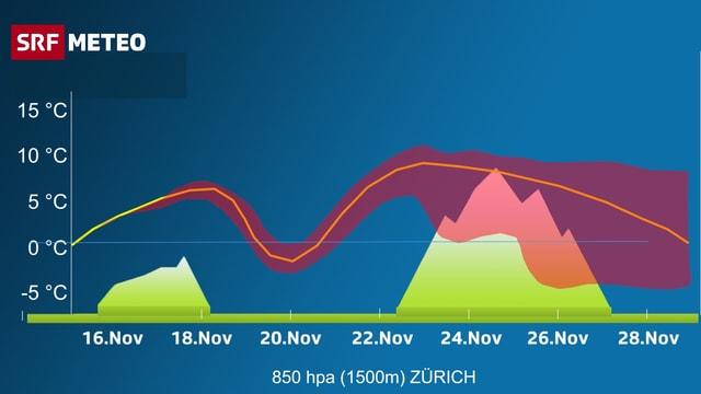 Grafik des wahrscheinlichen Temperaturverlaufs über Zürich (auf 1500m). Der Unsicherheitsbereich ist als rote Fläche dargestellt.
