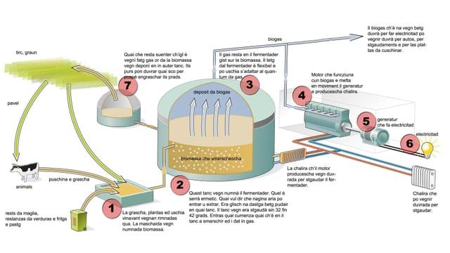 grafica producziun biogas