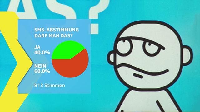 Abstimmungsresultat 40% ja, 60% nein.