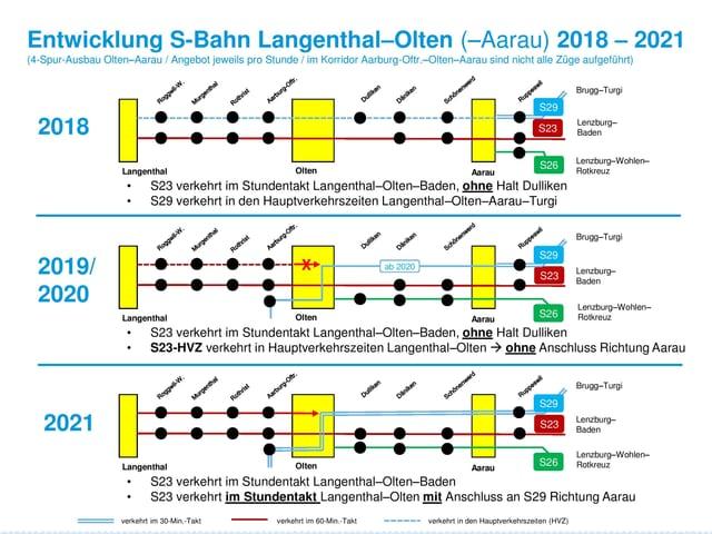 Auf einer Grafik ist der Fahrplan zwischen Langenthal und Aarau aufgezeigt. Ebenfalls ist die Veränderung zwischen 2018 und 2021 zu sehen.