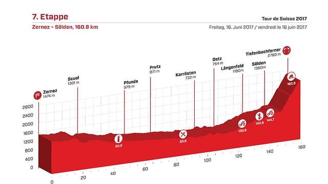 Das Profil der 7. Tour-de-Suisse-Etappe.