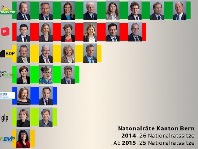 Grafik Nationalräte Kanton Bern