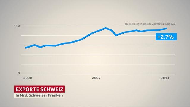 Liniendiagramm Exporte seit 2008