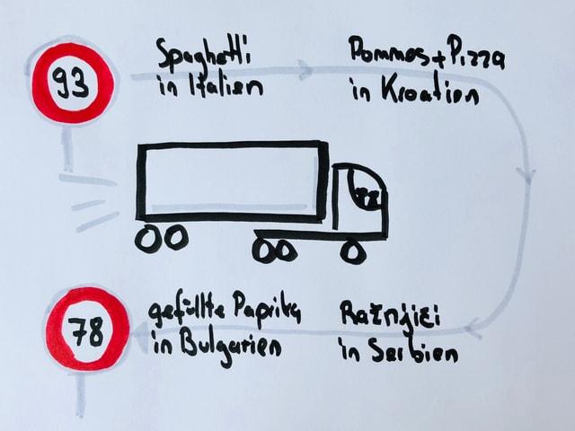 Skizze eines Laswagens mit der Reiseroute von Wolf und Tscho und den kulinarischen Spezialitäten in Italien, Serbien und Bulgarien