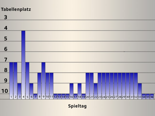 Lange konnte sich der FCZ auf dem achten Rang halten. Am Schluss aber landete er auf dem letzten Platz.